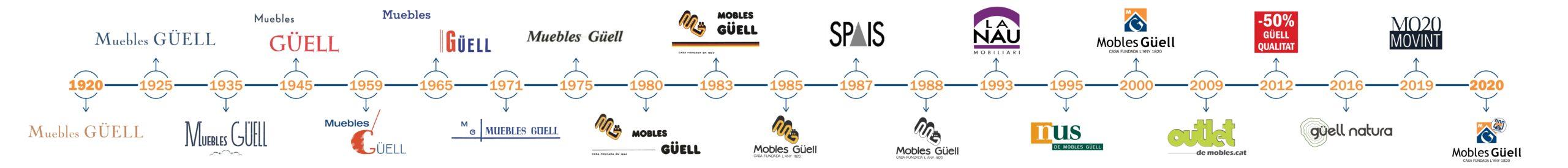 Cronograma Mobles Güell
